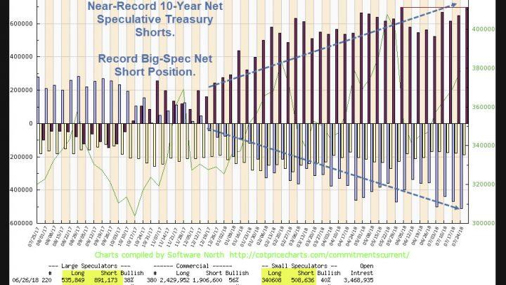 10-Year Treasury Shorts Press Bets to Near-Record Levels