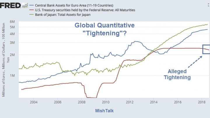 "Global Quantitative ""Tightening"" in Pictures"