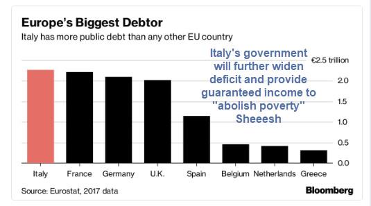 Italy Seeks to Abolish Poverty Via Bigger Deficits, Guaranteed Income