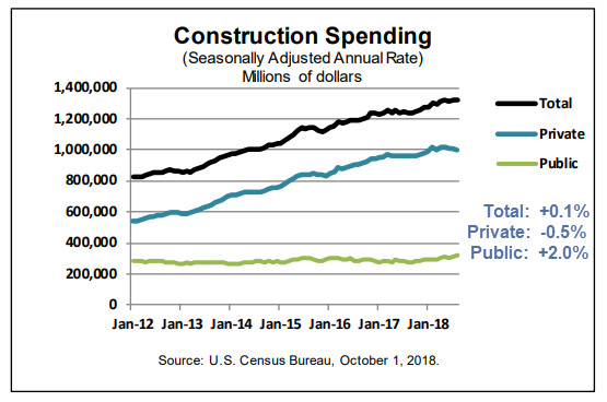 Construction Spending Weakness: Private Spending Down 0.5%, Government  Up 2.0%