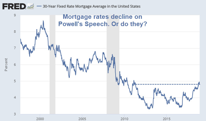 Competing Mortgage Headlines: Rates Barely Move vs Rates Surge Lower on Powell