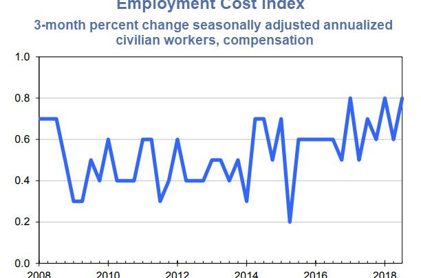 Employment Costs Surge 0.8% in Third Quarter but Year-Over-Year Unchanged