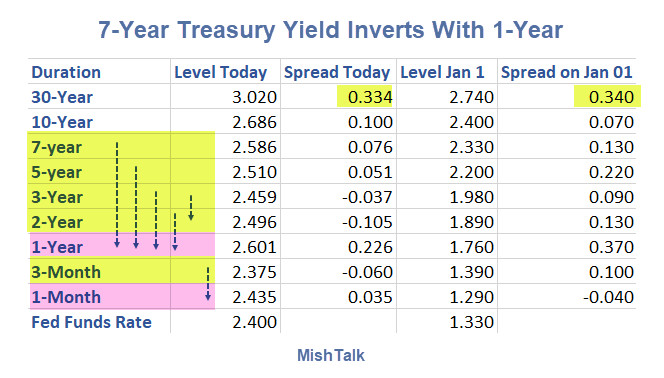 Yield Curve Recession Watch: 7-Year Treasury Yield Inverts With 1-Year