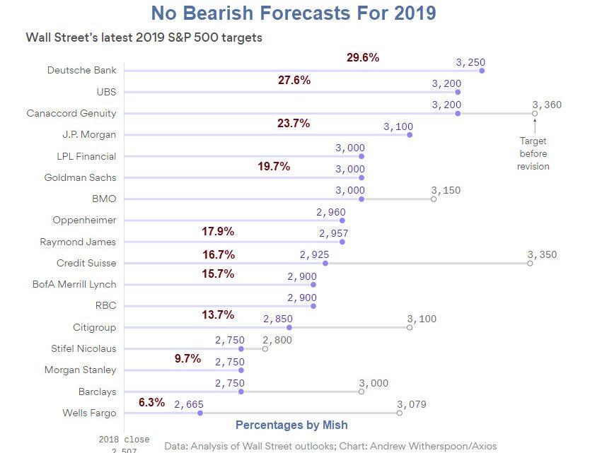 No Bearish Forecasts for 2019