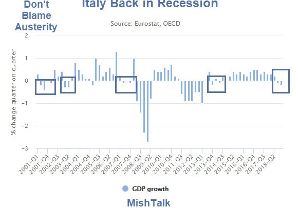 Too Big to Bail, Too Big to Jail: Italy in Recession With Very Troubled Banks