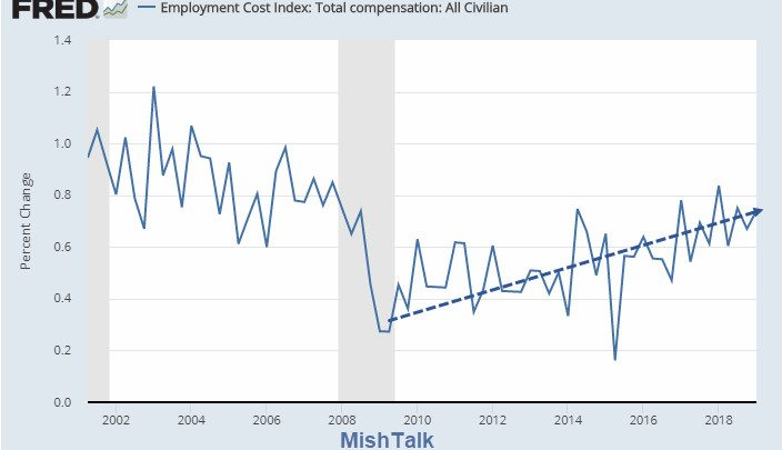 Employment Costs Rise 0.7 Percent in the First Quarter: Spotlight on Health Care
