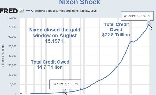 Nixon Shock, the Reserve Currency Curse, and a Pending Dollar Crisis