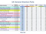 Tories Take Crushing Lead in Latest Polls