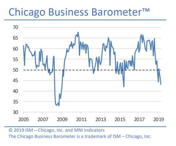 Chicago ISM Crashes: How Much is GM to Blame?