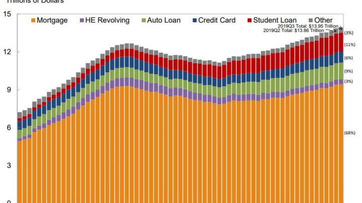 Household Debt Climbs to Record High, Delinquencies Rise