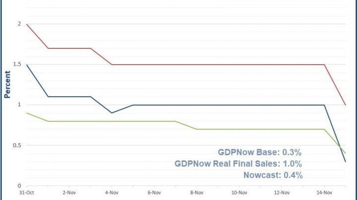 GDP Estimates Crash on Dismal Economic Reports