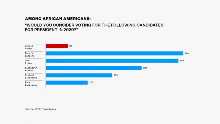 EXCLUSIVE POLL: Just as Many African-Americans Say They'd Consider Voting for Bernie Sanders as Joe Biden