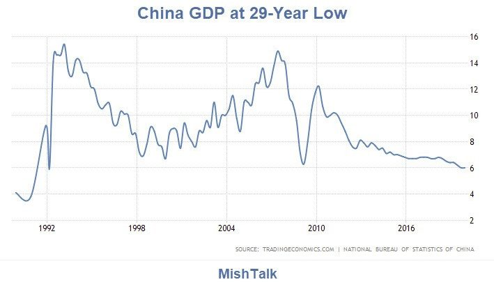 China Posts Slowest Growth in 29 Years But Still Overstated