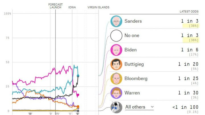 Odds of No Democratic Primary Winner Now Match Bernie's Chances
