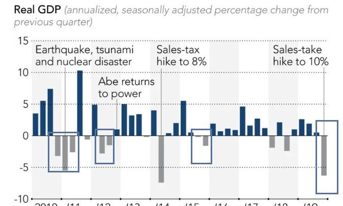Japan Isn't Headed for Recession, It's In Recession