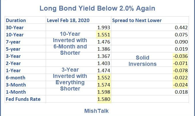 4th Time a Charm for the Long Bond?