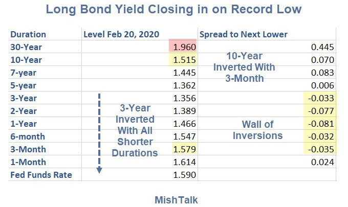 Record Low 30-Year Bond Yield and Record High on Gold Coming Up