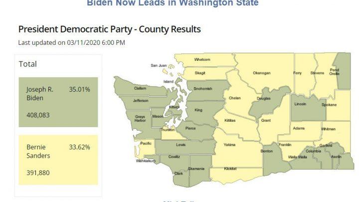Biden Now Leads Sanders in Washington State