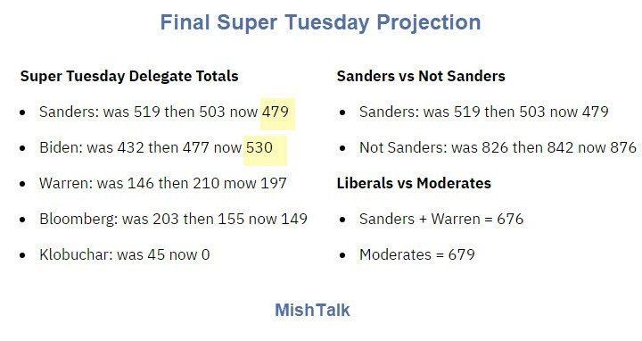 Peak Bernie: Kiss His Chances Goodbye