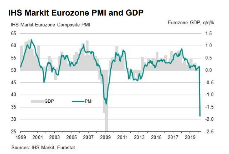 Largest Collapse in Eurozone Business Activity Ever