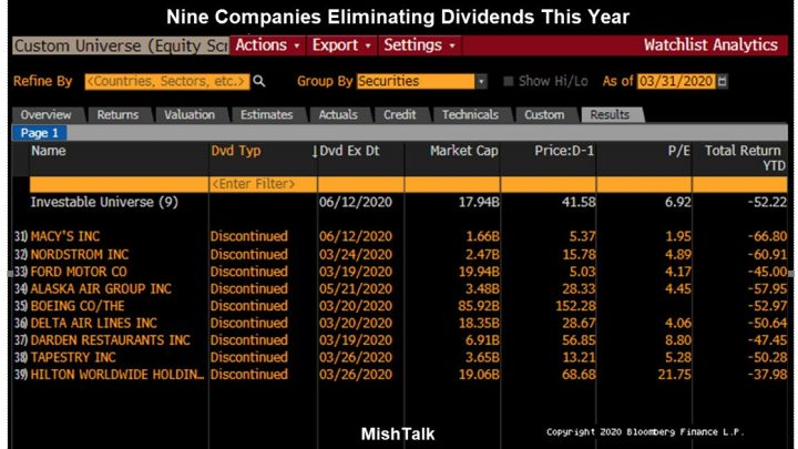 What Happens to Companies Eliminating Dividends?