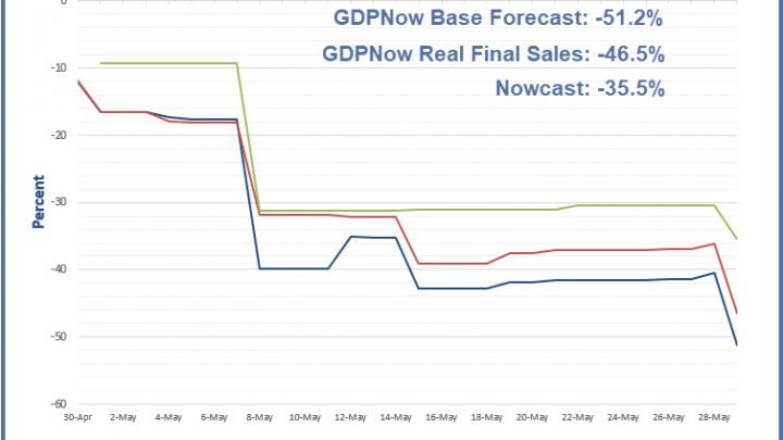 GDPNow Forecast is Negative 51.2 Percent
