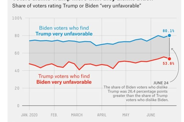 Trump is on the Short End of the Enthusiasm Gap
