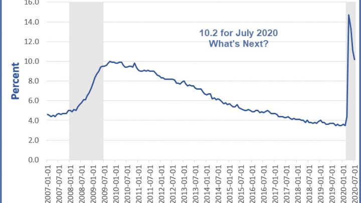 Where is the US Unemployment Rate Headed?