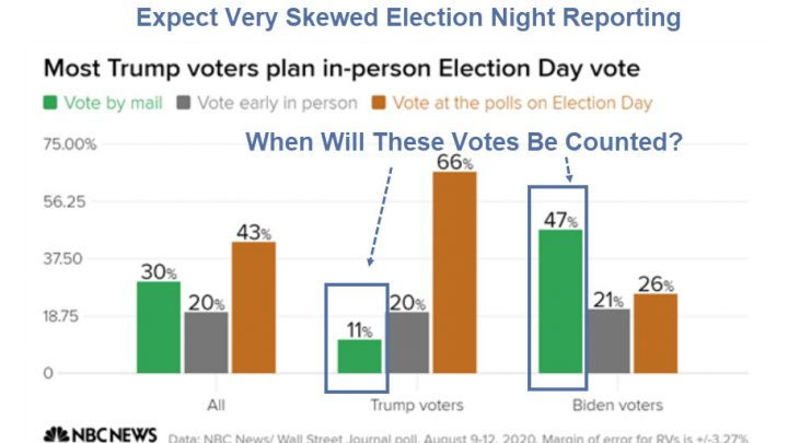 On Election Night, We Might Not Know Who Won