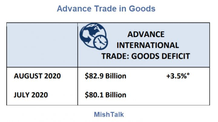 US Trade Deficit in Goods Swells to a Whopping $82.9 Billion