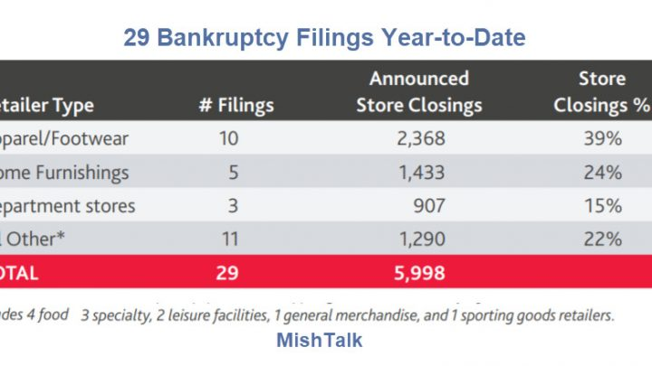 What Major Stores Went Bankrupt in 2020?