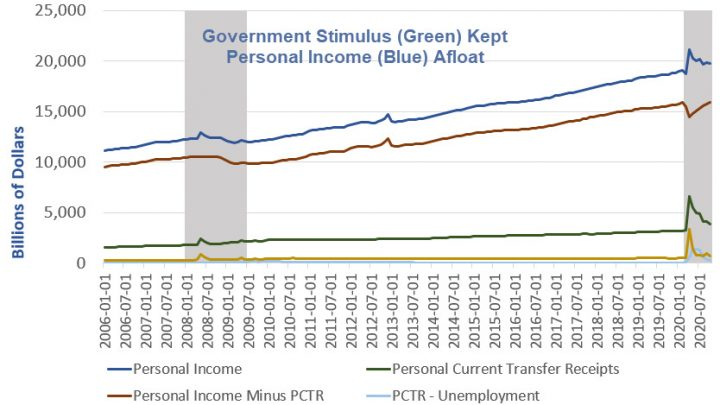 How Government Stimulus Kept People Spending