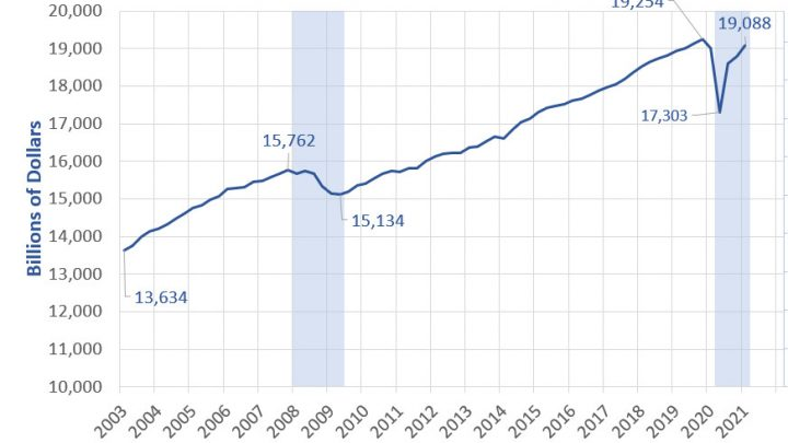 Is the Covid-19 Recession Over? A Comparison to the Great Recession